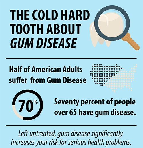 gum disease info graphic